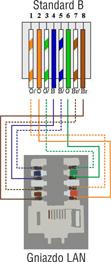 Schemat połączeń gniazda LAN